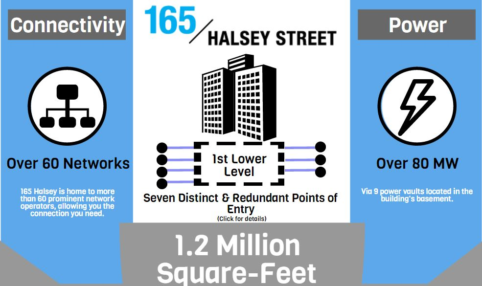 165 Halsey Street: 1.2 Million Square-Feet of Data Center Excellence